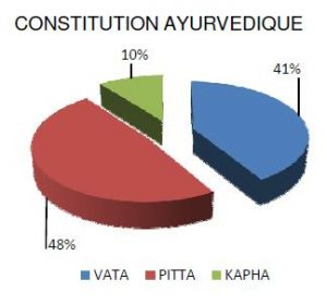 Photo de Constitution Ayurve<img src=
